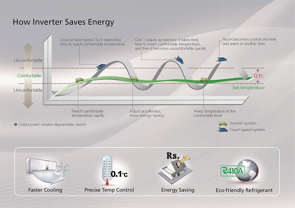 how-inverter-saves-energy1