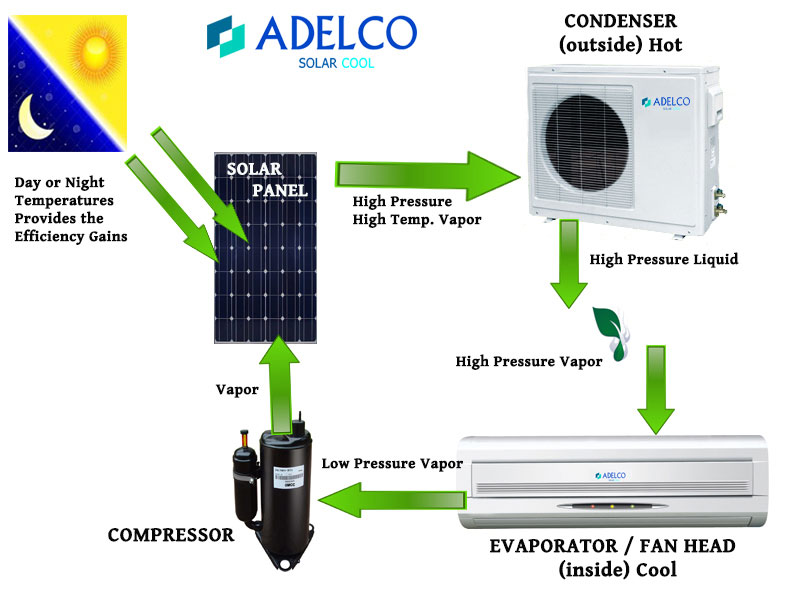Adelco Hybrid Solar Air Conditioning Dc Inverter Series