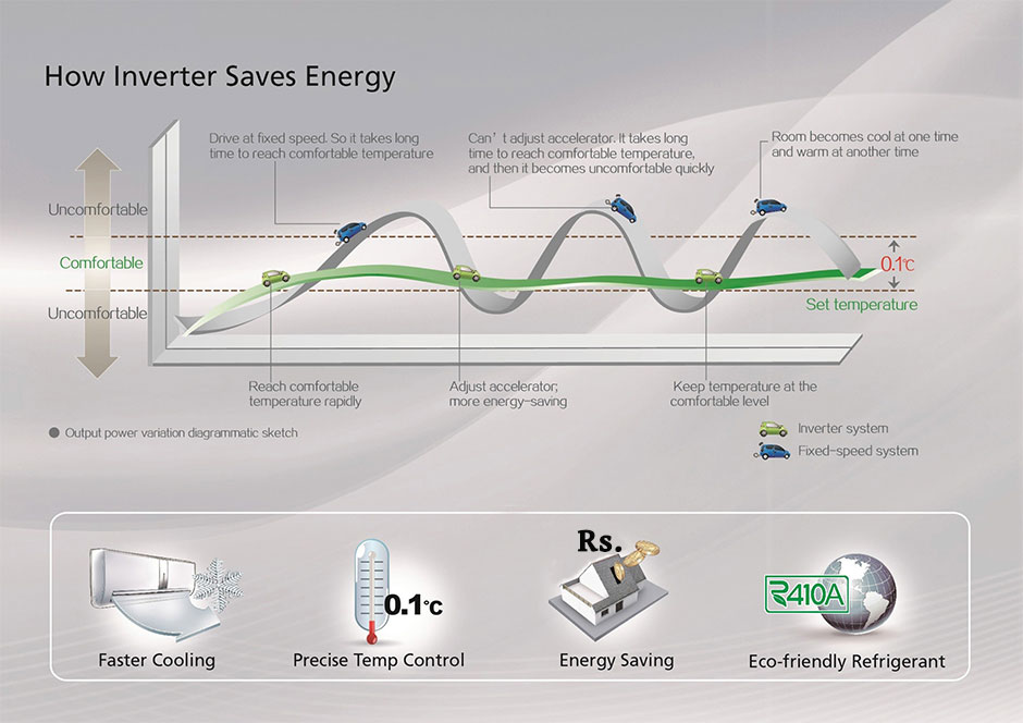 how-inverter-saves-energy1